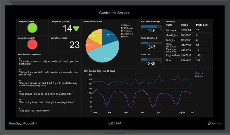 Solutions Customersupport Dashboard
