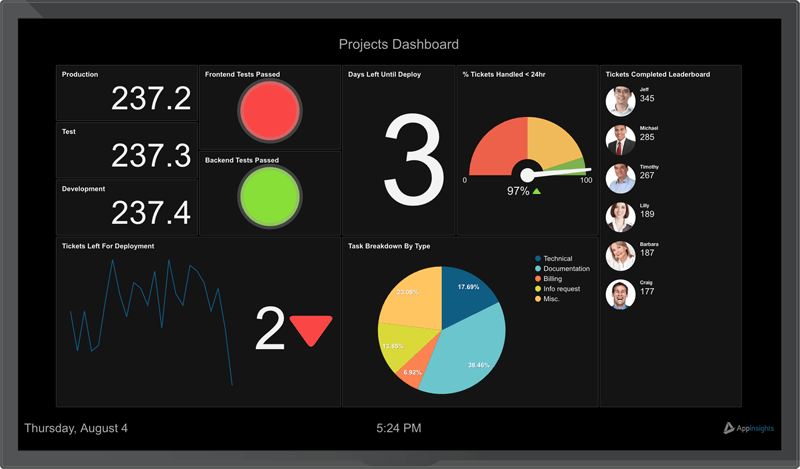 Solutions Projectmanagement Dashboard