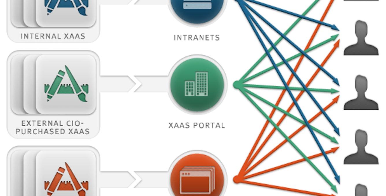 Enterprise Marketplace Overview
