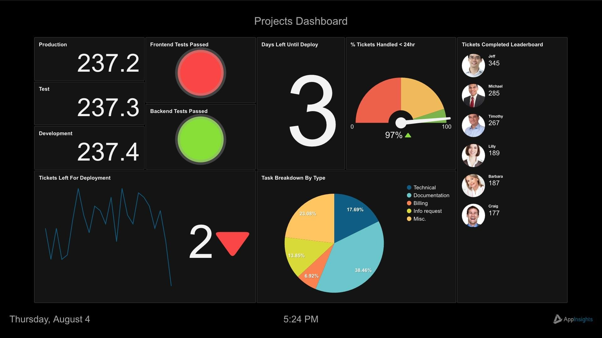 Solutions Project Management Dashboard 1